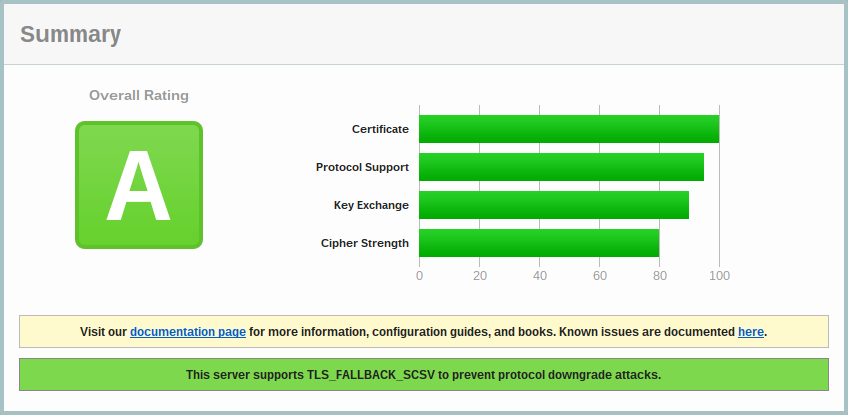 Generate free SSL certificates with Docker and LetsEncrypt